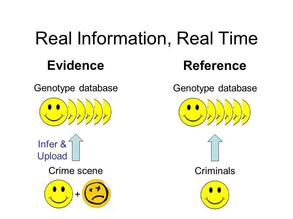 Real Information, Real Time Reference Genotype database Criminals Evidence Genotype database Crime scene Infer & Upload +