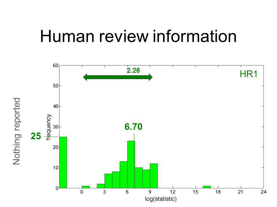 Human review information Nothing reported 25 6.70 2.26 HR1