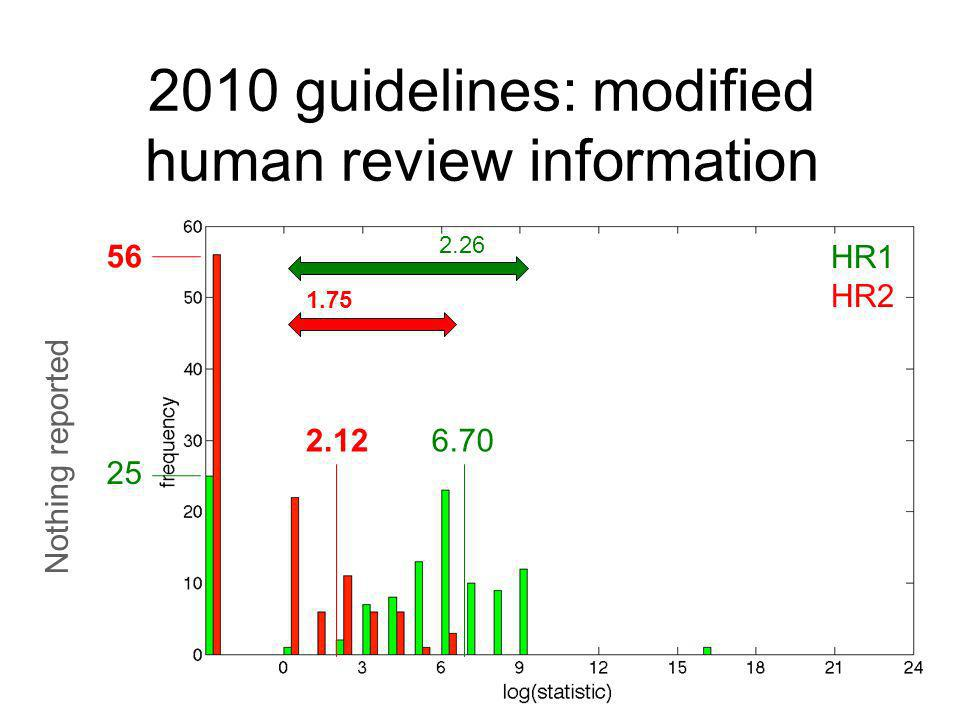 2010 guidelines: modified human review information 25 56 2.126.70 1.75 2.26 Nothing reported HR1 HR2