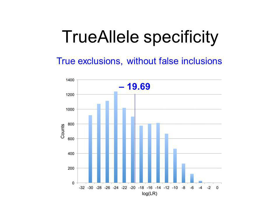 TrueAllele specificity True exclusions, without false inclusions – 19.69