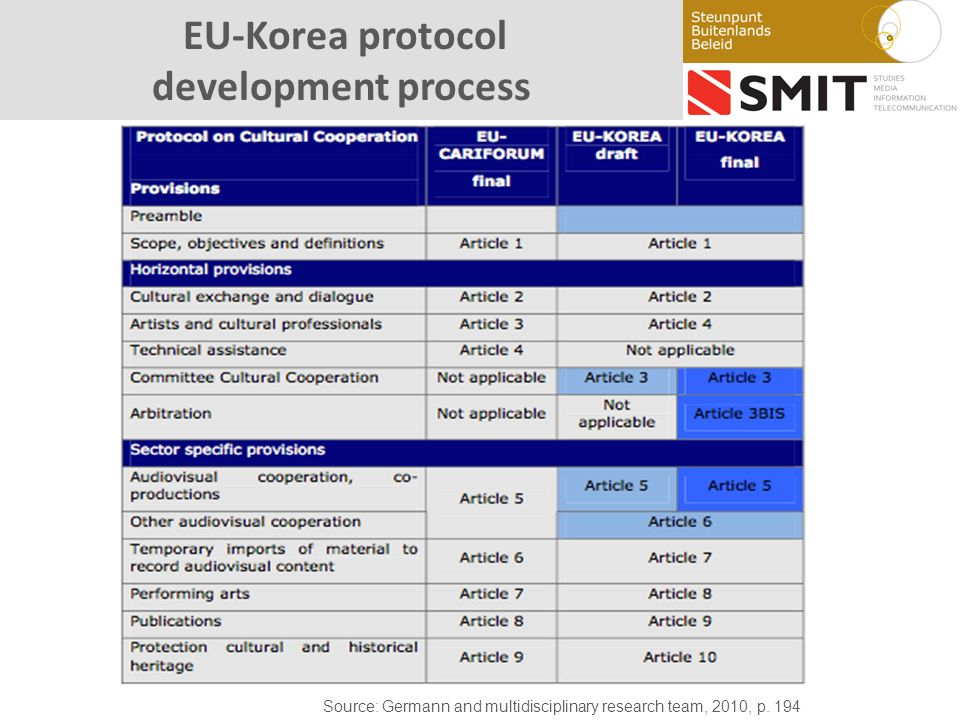 EU-Korea protocol development process Source: Germann and multidisciplinary research team, 2010, p.