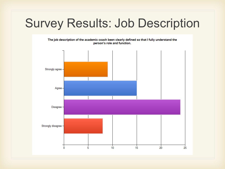 Survey Results: Job Description