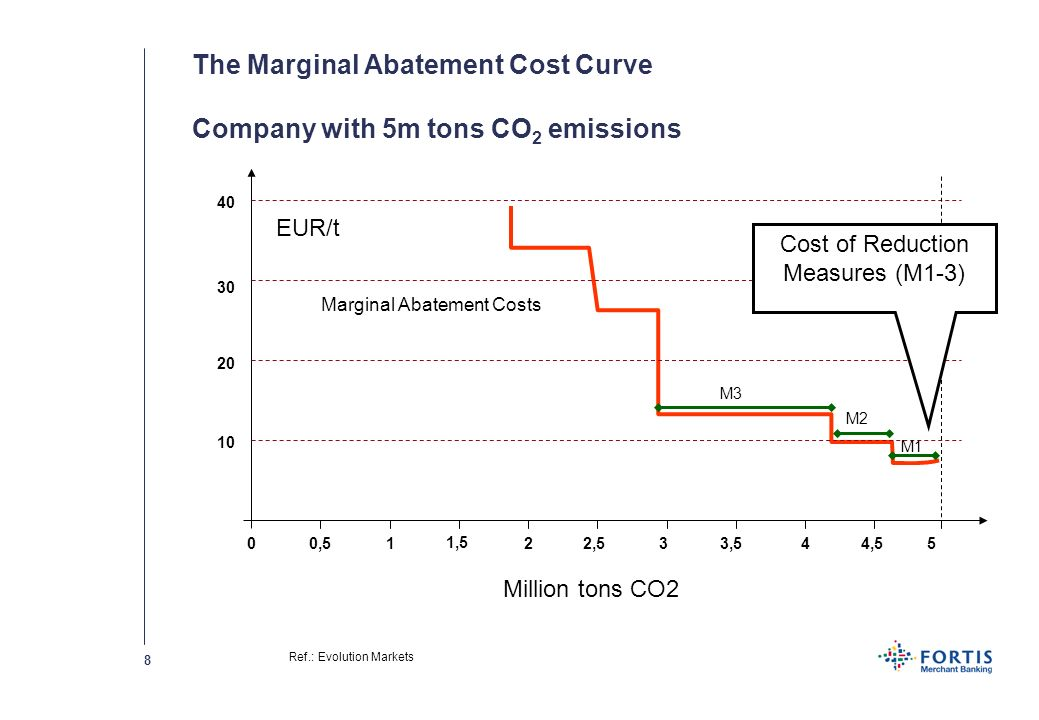 7 Influencing factors for carbon abatement costs: - Efficiency of power plants; - Age of power plants; - Type of fuel. Costs to reduce CO 2 : - NL: ±