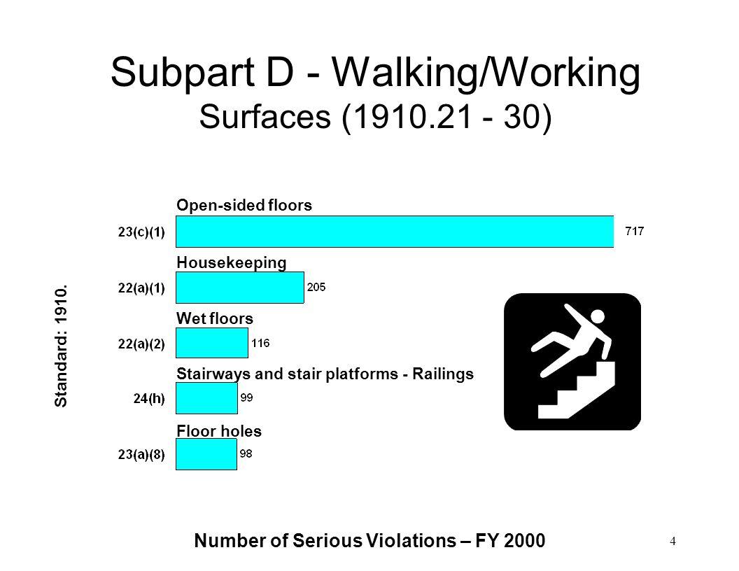 Number of Serious Violations – FY 2000 4 Subpart D - Walking/Working Surfaces (1910.21 - 30) Open-sided floors Housekeeping Wet floors Floor holes Sta