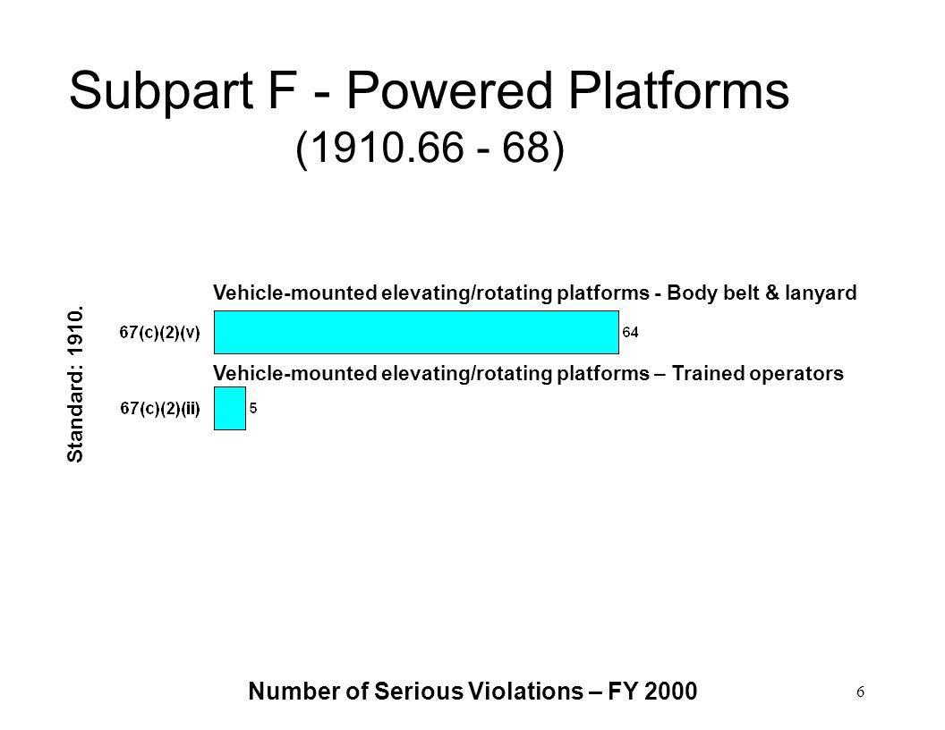 Number of Serious Violations – FY 2000 6 Subpart F - Powered Platforms (1910.66 - 68) Standard: 1910. Vehicle-mounted elevating/rotating platforms - B