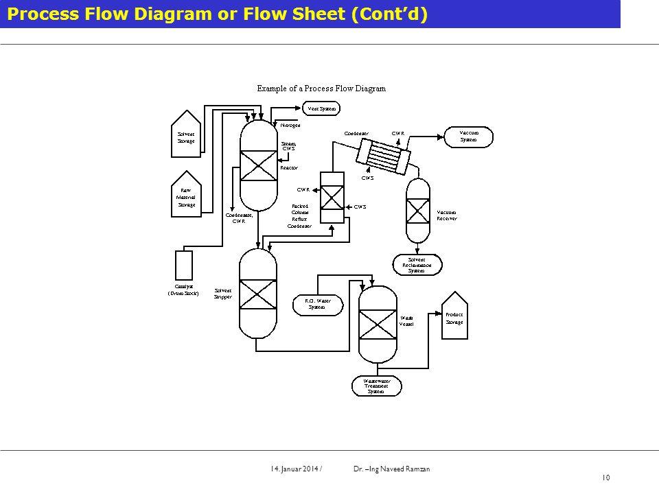 14. Januar 2014 / Dr. –Ing Naveed Ramzan 10 Process Flow Diagram or Flow Sheet (Contd)