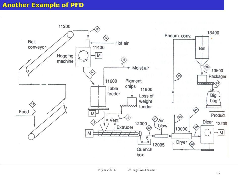 14. Januar 2014 / Dr. –Ing Naveed Ramzan 12 Another Example of PFD