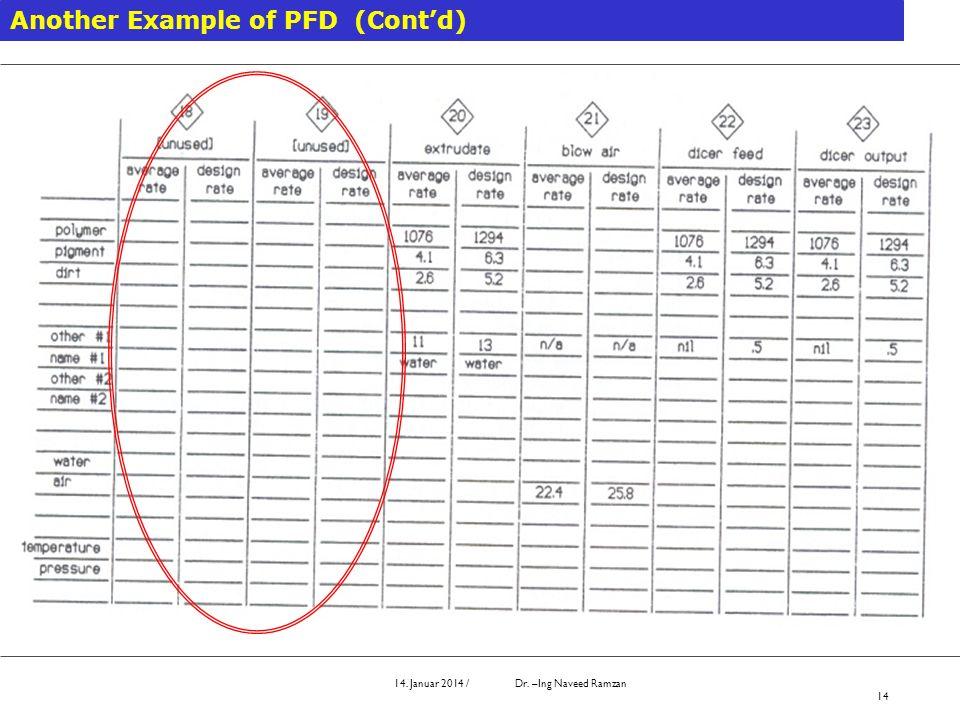 14. Januar 2014 / Dr. –Ing Naveed Ramzan 14 Another Example of PFD (Contd)