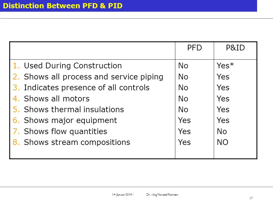 14. Januar 2014 / Dr. –Ing Naveed Ramzan 17 Distinction Between PFD & PID PFDP&ID 1.Used During Construction 2.Shows all process and service piping 3.