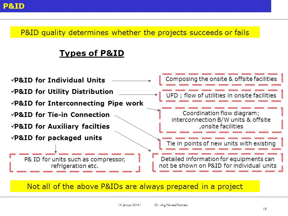 14. Januar 2014 / Dr. –Ing Naveed Ramzan 18 P&ID P&ID quality determines whether the projects succeeds or fails Types of P&ID P&ID for Individual Unit