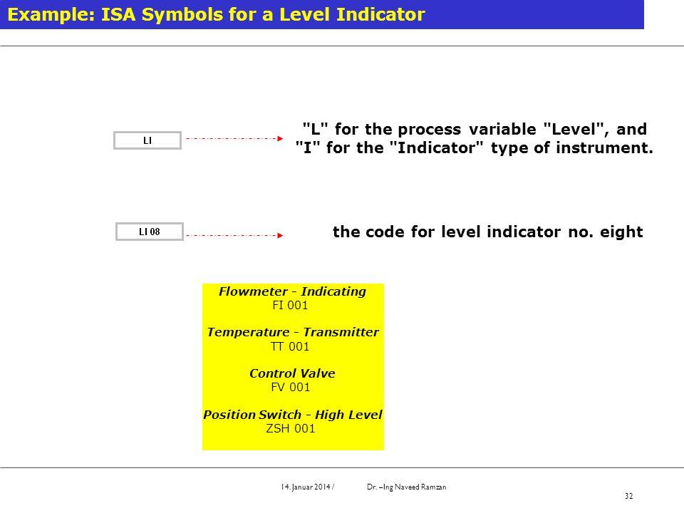 14. Januar 2014 / Dr. –Ing Naveed Ramzan 32 Example: ISA Symbols for a Level Indicator