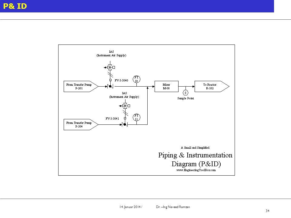 14. Januar 2014 / Dr. –Ing Naveed Ramzan 34 P& ID