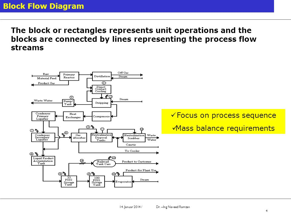 14. Januar 2014 / Dr. –Ing Naveed Ramzan 4 Block Flow Diagram The block or rectangles represents unit operations and the blocks are connected by lines