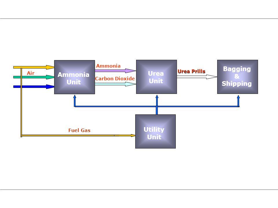 Air Ammonia Carbon Dioxide Urea Prills Ammonia Unit Urea Unit Bagging & Shipping Utility Unit Fuel Gas Utility Unit