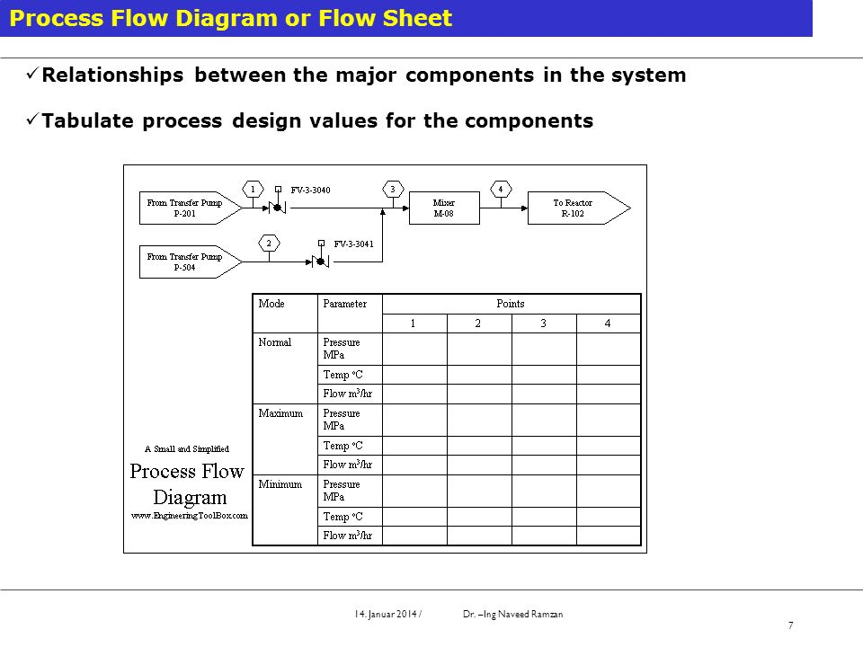 14. Januar 2014 / Dr. –Ing Naveed Ramzan 7 Process Flow Diagram or Flow Sheet Relationships between the major components in the system Tabulate proces