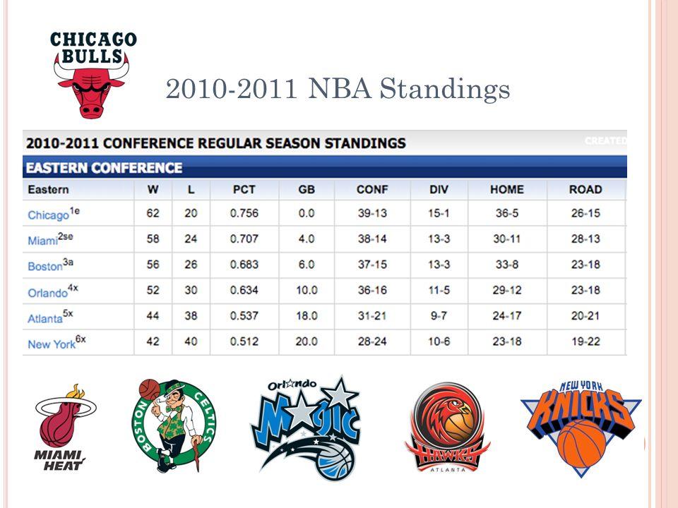 2010-2011 NBA Standings