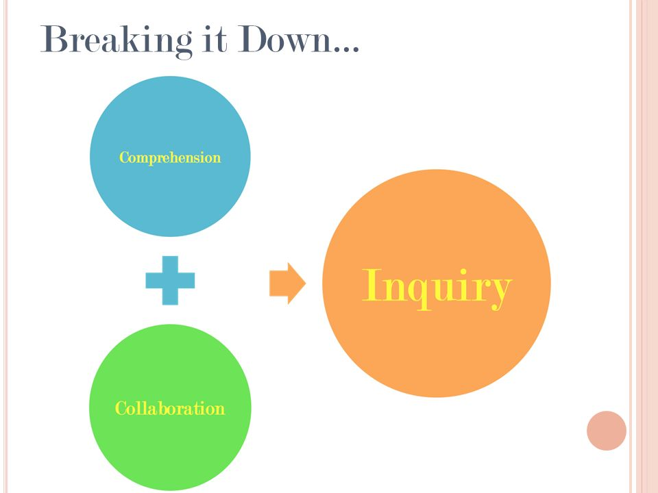 Types of Inquiries Mini Inquiry: short term, lets students search for information relatively quickly Curricular Inquiry: content and concepts determined by state standards, district curriculum or teacher planning Open Inquiry: kid-driven inquiry Literature Circle Inquiry: small, peer-led reading discussion groups