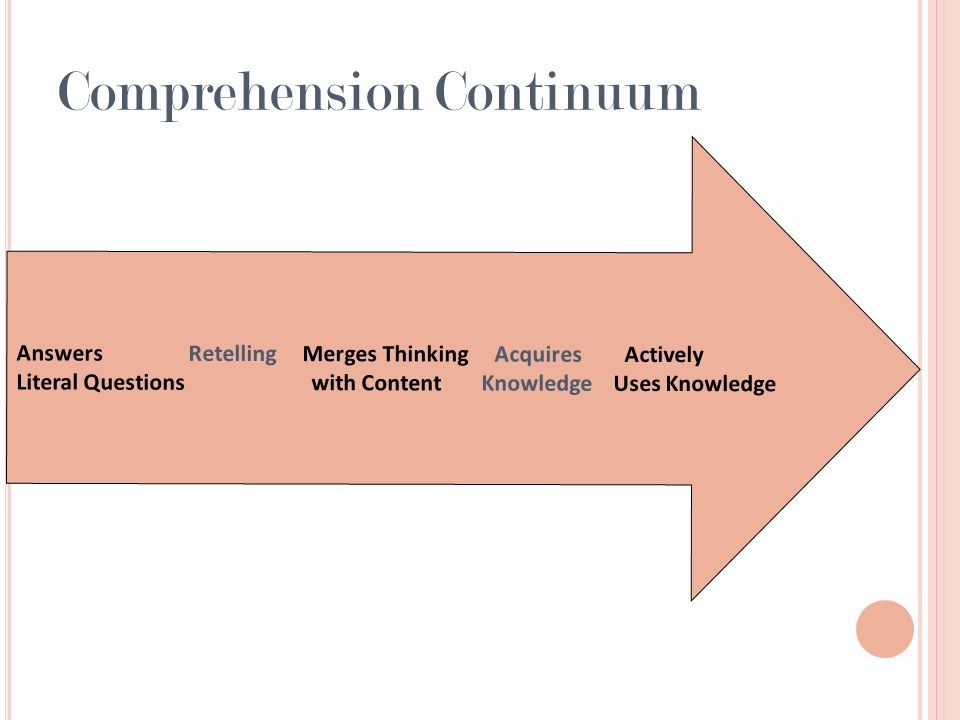 Comprehension Continuum Answers Retelling Merges Thinking Acquires Actively Literal Questions with Content Knowledge Uses Knowledge