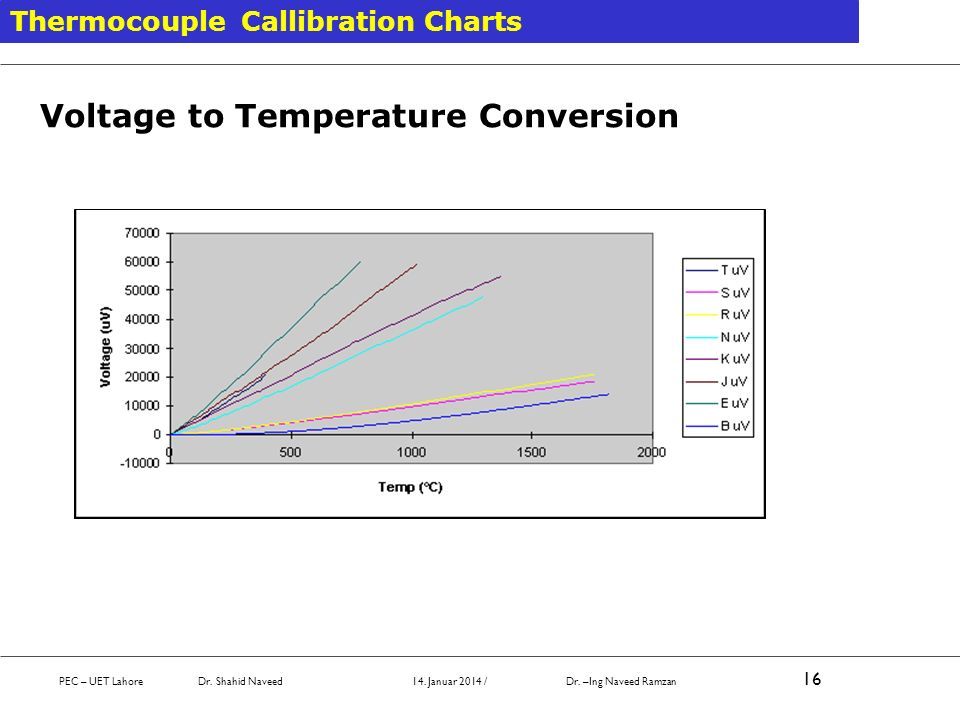 Thermocouple Callibration Charts PEC – UET Lahore Dr. Shahid Naveed 14. Januar 2014 / Dr. –Ing Naveed Ramzan 16 Voltage to Temperature Conversion