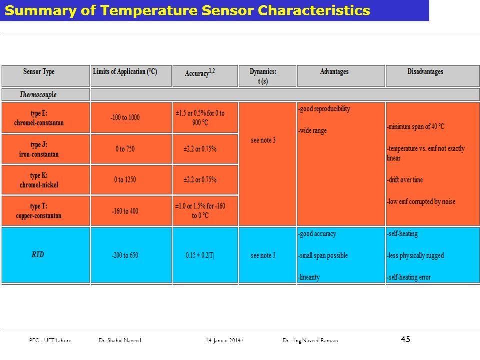 Summary of Temperature Sensor Characteristics PEC – UET Lahore Dr. Shahid Naveed 14. Januar 2014 / Dr. –Ing Naveed Ramzan 45