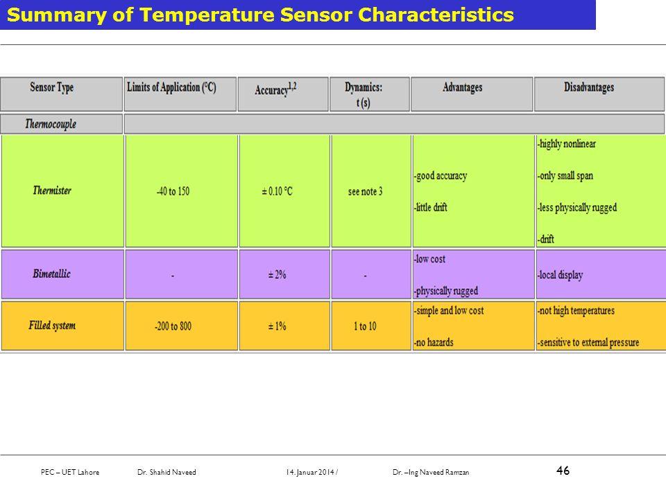Summary of Temperature Sensor Characteristics PEC – UET Lahore Dr. Shahid Naveed 14. Januar 2014 / Dr. –Ing Naveed Ramzan 46