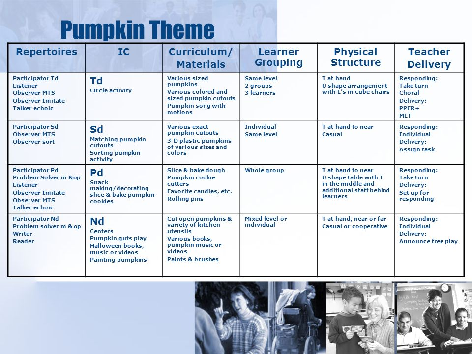 Pumpkin Theme RepertoiresICCurriculum/ Materials Learner Grouping Physical Structure Teacher Delivery Participator Td Listener Observer MTS Observer Imitate Talker echoic Td Circle activity Various sized pumpkins Various colored and sized pumpkin cutouts Pumpkin song with motions Same level 2 groups 3 learners T at hand U shape arrangement with Ls in cube chairs Responding: Take turn Choral Delivery: PPFR+ MLT Participator Sd Observer MTS Observer sort Sd Matching pumpkin cutouts Sorting pumpkin activity Various exact pumpkin cutouts 3-D plastic pumpkins of various sizes and colors Individual Same level T at hand to near Casual Responding: Individual Delivery: Assign task Participator Pd Problem Solver m &op Listener Observer Imitate Observer MTS Talker echoic Pd Snack making/decorating slice & bake pumpkin cookies Slice & bake dough Pumpkin cookie cutters Favorite candies, etc.
