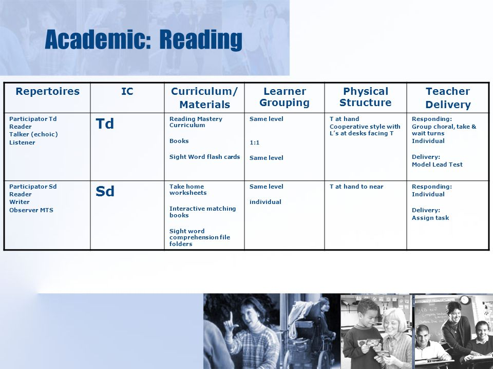 Academic: Reading RepertoiresICCurriculum/ Materials Learner Grouping Physical Structure Teacher Delivery Participator Td Reader Talker (echoic) Listener Td Reading Mastery Curriculum Books Sight Word flash cards Same level 1:1 Same level T at hand Cooperative style with Ls at desks facing T Responding: Group choral, take & wait turns Individual Delivery: Model Lead Test Participator Sd Reader Writer Observer MTS Sd Take home worksheets Interactive matching books Sight word comprehension file folders Same level individual T at hand to nearResponding: Individual Delivery: Assign task