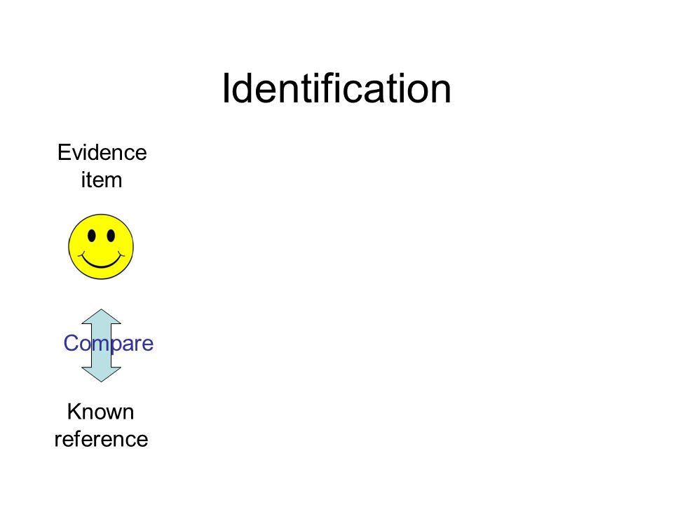 Identification Known reference Compare Evidence item