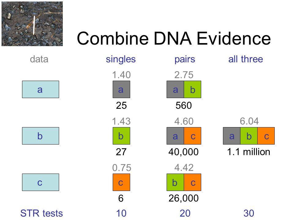 Combine DNA Evidence a b c a b c a b a c singlespairsall threedata 102030 b c a b c 1.1 million 6.04 STR tests 40,000 4.60 26,000 4.42 560 2.75 25 1.40 27 1.43 6 0.75
