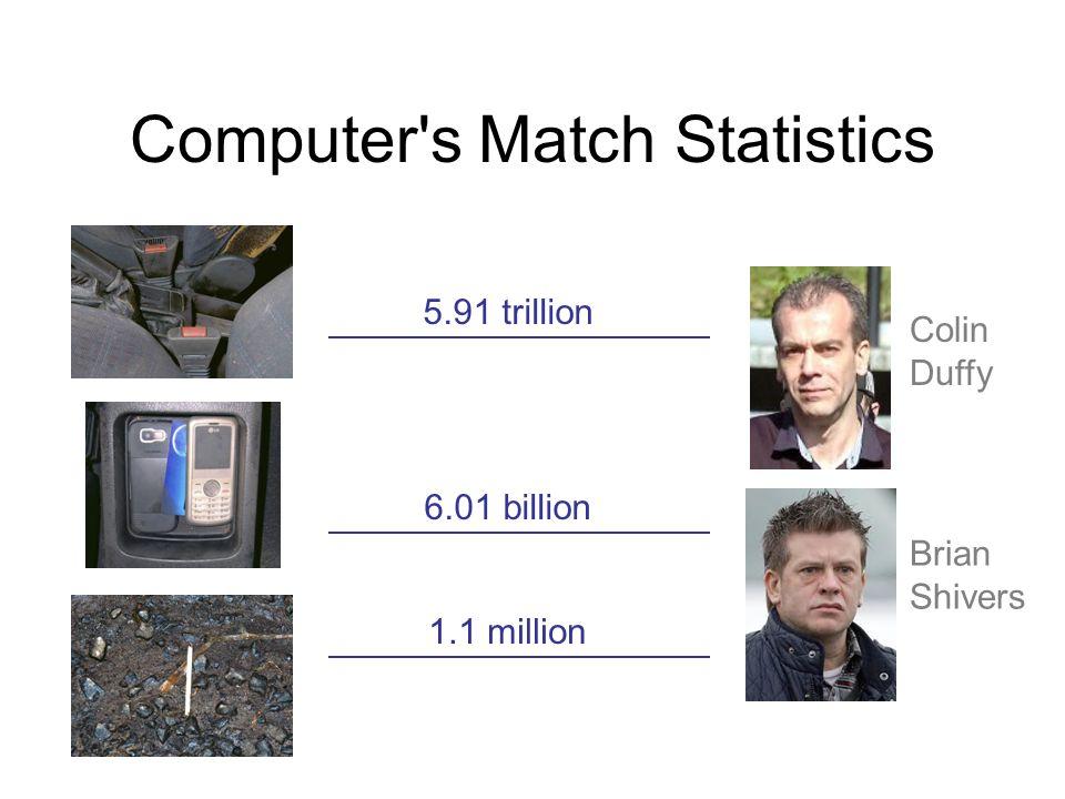 Computer s Match Statistics 5.91 trillion 6.01 billion 1.1 million Colin Duffy Brian Shivers