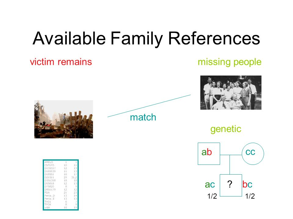 Available Family References victim remainsmissing people abab cc acacbcbc? 1/2 genetic match