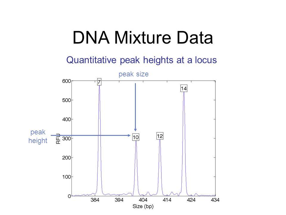 DNA Mixture Data Quantitative peak heights at a locus peak size peak height