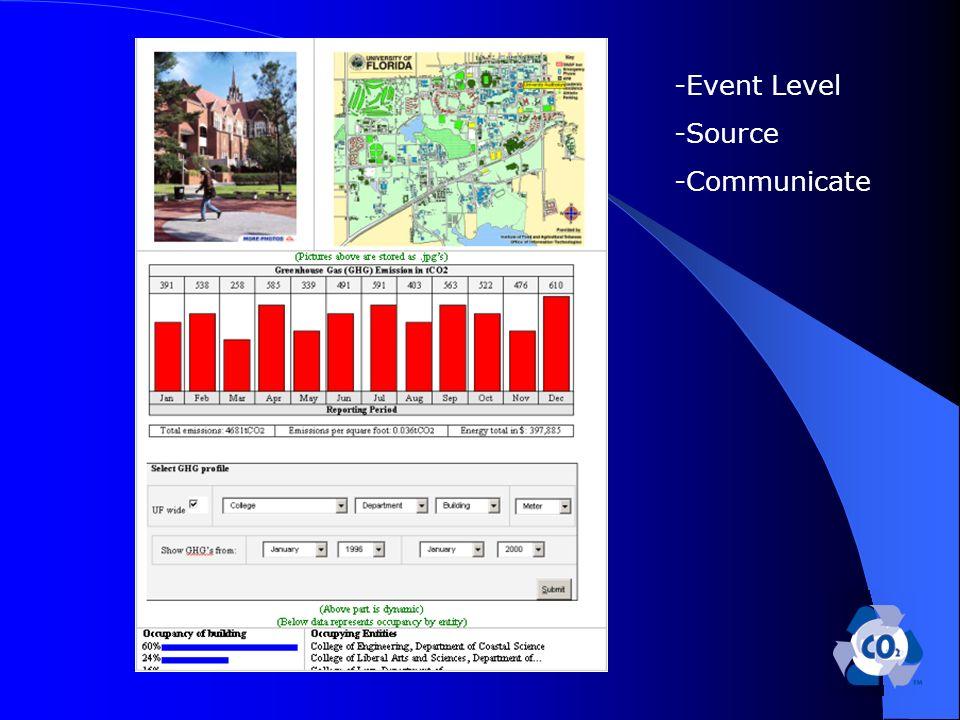 -Event Level -Source -Communicate
