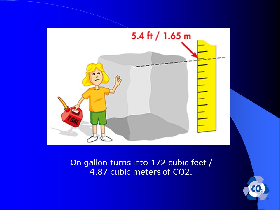 On gallon turns into 172 cubic feet / 4.87 cubic meters of CO2.