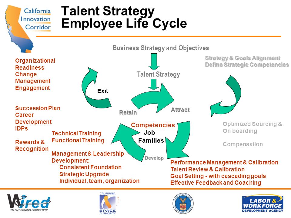 Talent Strategy Employee Life CycleAttract Develop Retain Business Strategy and Objectives Talent Strategy Strategy & Goals Alignment Define Strategic Competencies Optimized Sourcing & On boarding Compensation Organizational Readiness Change Management Engagement Succession Plan Career Development IDPs Rewards & Recognition Performance Management & Calibration Talent Review & Calibration Goal Setting - with cascading goals Effective Feedback and Coaching Competencies Job Families Exit Technical Training Functional Training Management & Leadership Development: Consistent Foundation Strategic Upgrade Individual, team, organization