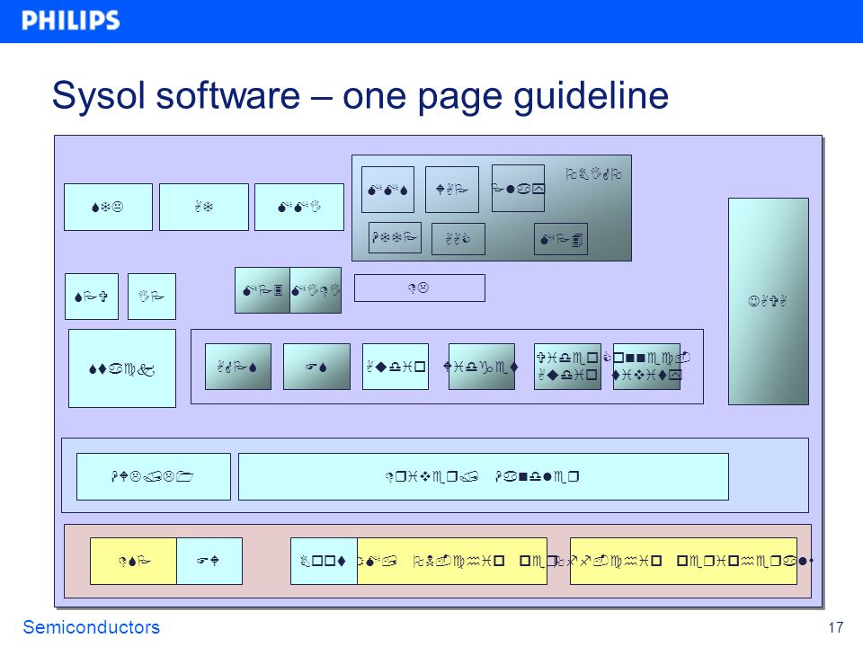 Semiconductors 17 Sysol software – one page guideline