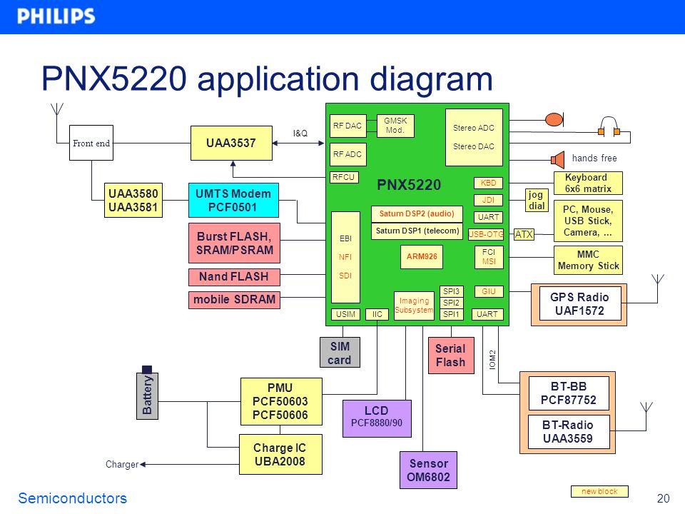 Semiconductors 20 I&Q Burst FLASH, SRAM/PSRAM Front end hands free MMC Memory Stick PC, Mouse, USB Stick, Camera,... Sensor OM6802 Charger Charge IC U
