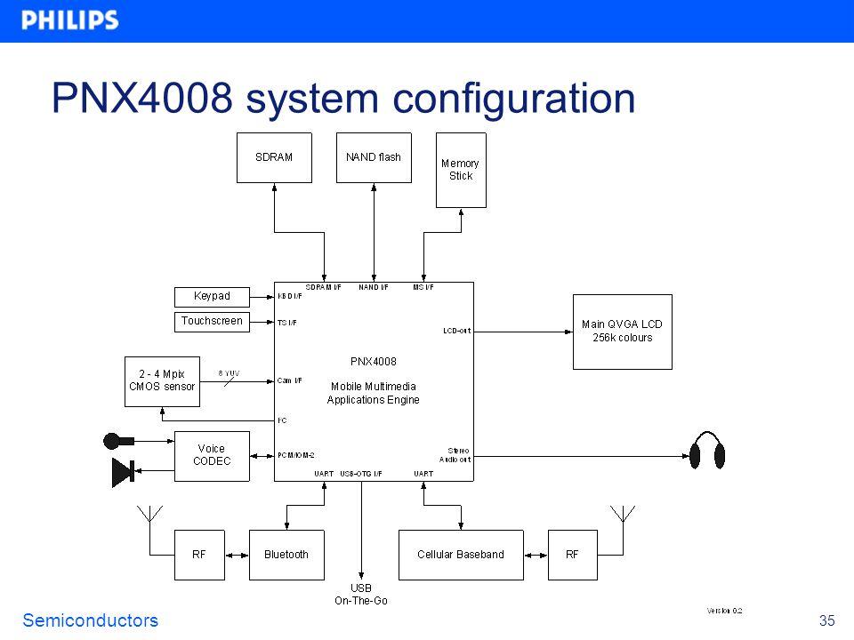 Semiconductors 35 PNX4008 system configuration
