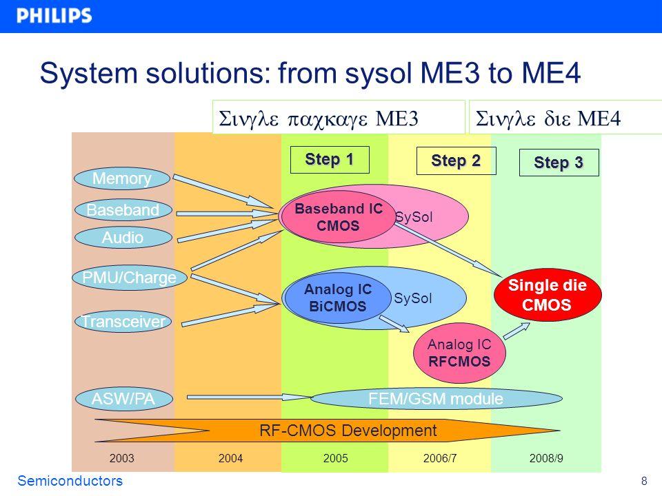 Semiconductors 8 200320042005 2006/7 2008/9 Memory Baseband PMU/Charge Transceiver ASW/PA FEM/GSM module Analog IC RFCMOS Single die CMOS Step 1 Step