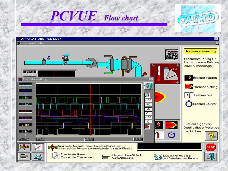 PCVUE Flow chart