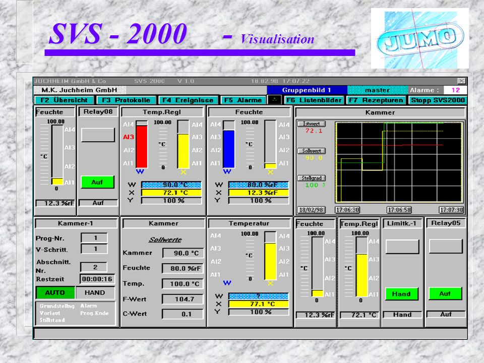 SVS - 2000 - Visualisation