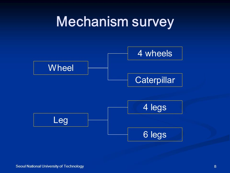 Mechanism survey Wheel Leg 4 wheels Caterpillar 4 legs 6 legs 8 Seoul National University of Technology