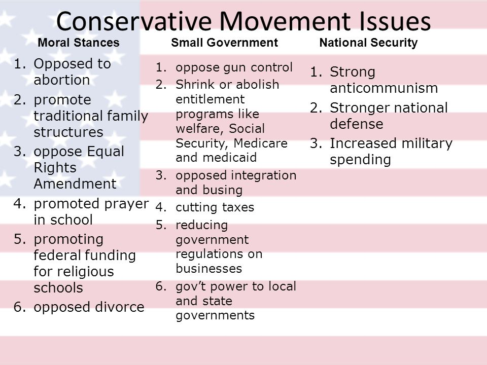 Conservative Movement Issues 1.Opposed to abortion 2.promote traditional family structures 3.oppose Equal Rights Amendment 4.promoted prayer in school 5.promoting federal funding for religious schools 6.opposed divorce 1.oppose gun control 2.Shrink or abolish entitlement programs like welfare, Social Security, Medicare and medicaid 3.opposed integration and busing 4.cutting taxes 5.reducing government regulations on businesses 6.govt power to local and state governments 1.Strong anticommunism 2.Stronger national defense 3.Increased military spending Moral Stances Small Government National Security