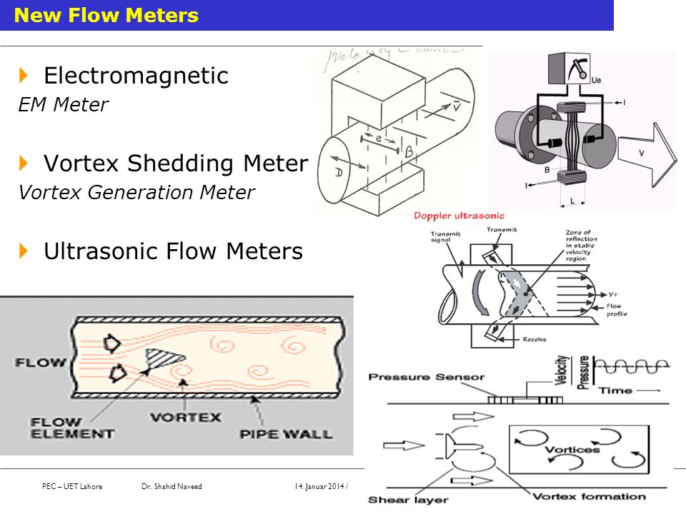 Electromagnetic EM Meter Vortex Shedding Meter Vortex Generation Meter Ultrasonic Flow Meters New Flow Meters PEC – UET Lahore Dr. Shahid Naveed 14. J