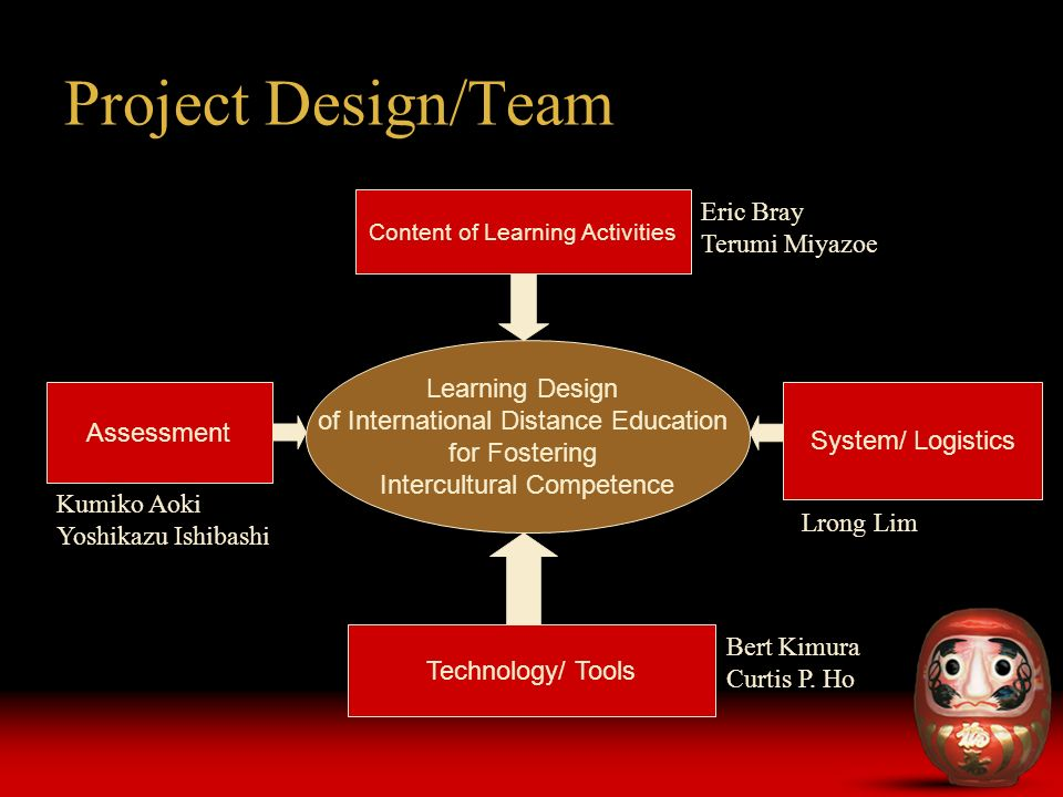 Project Design/Team Learning Design of International Distance Education for Fostering Intercultural Competence Content of Learning Activities Assessment Technology/ Tools System/ Logistics Eric Bray Terumi Miyazoe Kumiko Aoki Yoshikazu Ishibashi Lrong Lim Bert Kimura Curtis P.