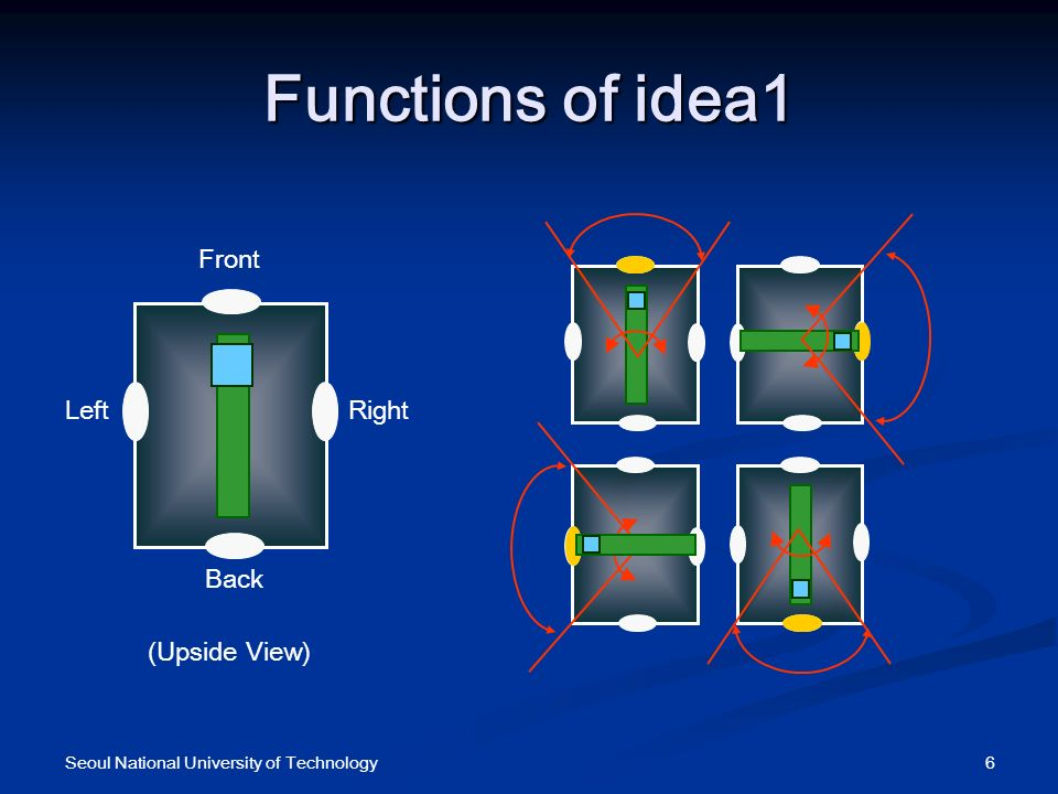 Functions of idea1 6Seoul National University of Technology (Upside View) Back Front LeftRight