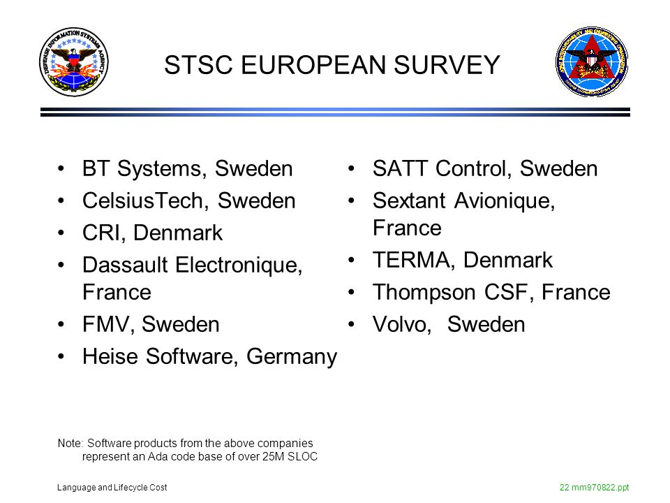 Language and Lifecycle Cost22 mm970822.ppt STSC EUROPEAN SURVEY BT Systems, Sweden CelsiusTech, Sweden CRI, Denmark Dassault Electronique, France FMV,