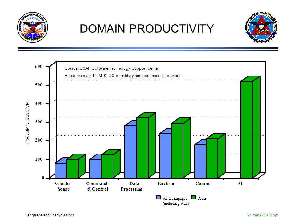 Language and Lifecycle Cost24 mm970822.ppt DOMAIN PRODUCTIVITY Source: USAF Software Technology Support Center Based on over 100M SLOC of military and