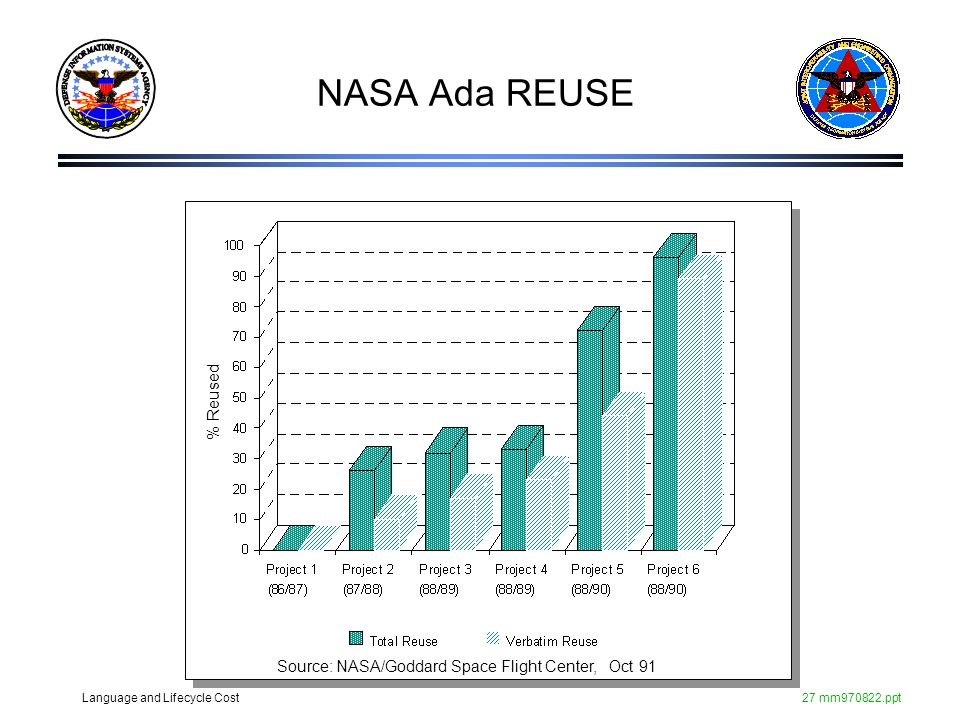 Language and Lifecycle Cost27 mm970822.ppt NASA Ada REUSE Source: NASA/Goddard Space Flight Center, Oct 91 % Reused