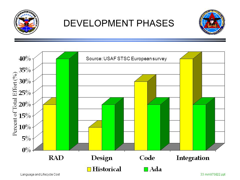 Language and Lifecycle Cost33 mm970822.ppt DEVELOPMENT PHASES Source: USAF STSC European survey Percent of Total Effort (%)